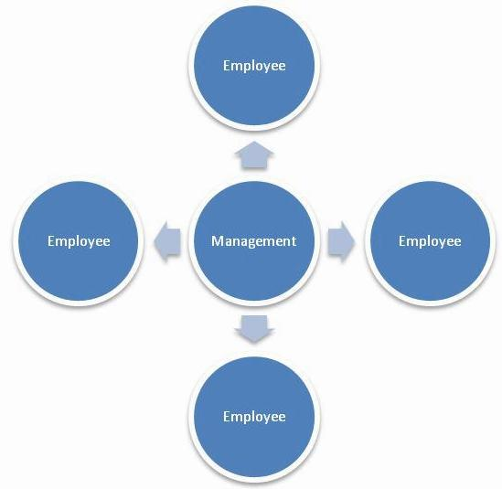 Help on dissertation corporate governance